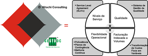 Serviços Business Process Outsourcing
